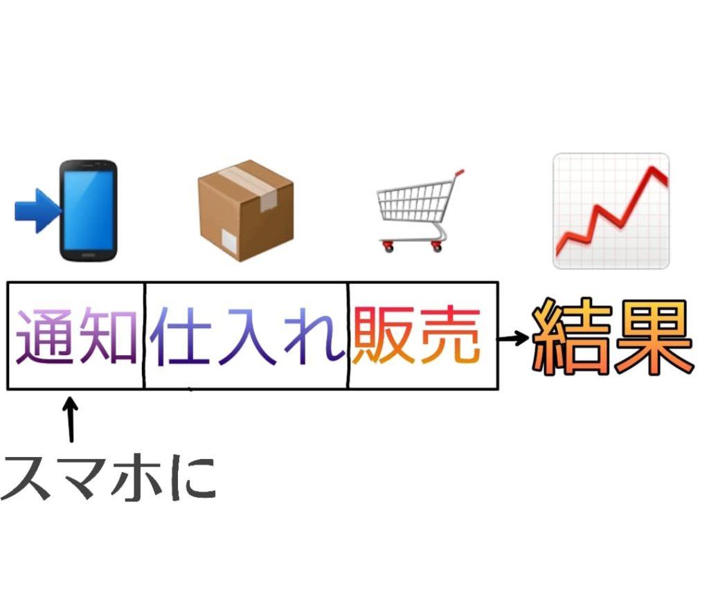 ビジネスモデルの画像